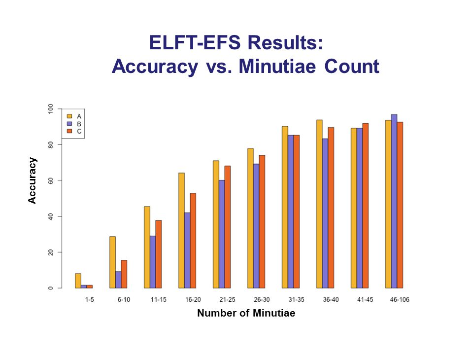 Accuracy Number of Minutiae ELFT-EFS Results: Accuracy vs. Minutiae Count