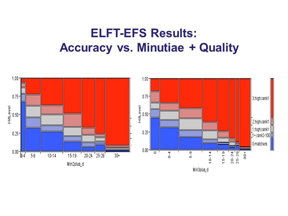 ELFT-EFS Results: Accuracy vs. Minutiae + Quality