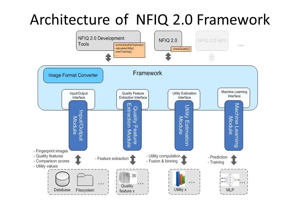 Architecture of NFIQ 2.0 Framework