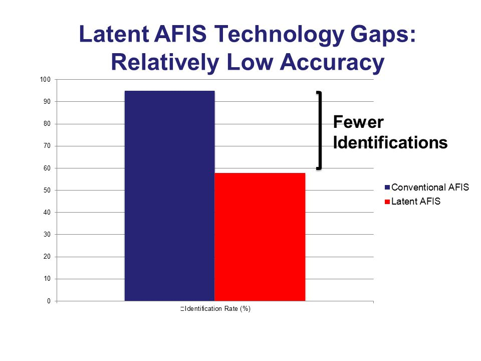 Latent image (+ features) Search Latent Examiner Potential matches AFIS