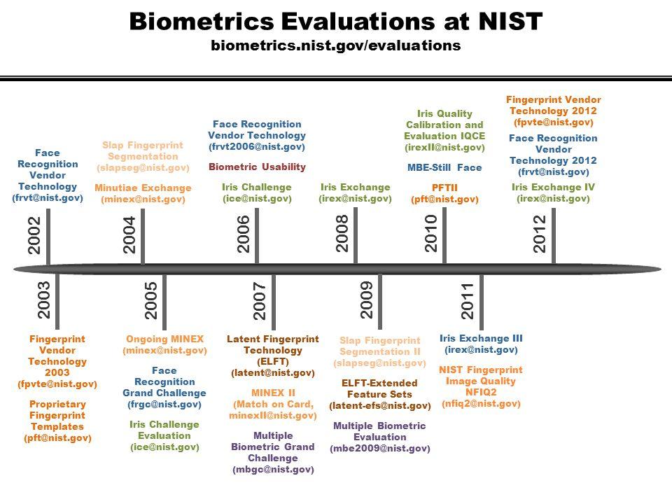 Biometrics Evaluations at NIST biometrics.nist.gov/evaluations Fingerprint Vendor Technology 2003 (fpvte@nist.gov) Proprietary Fingerprint Templates (