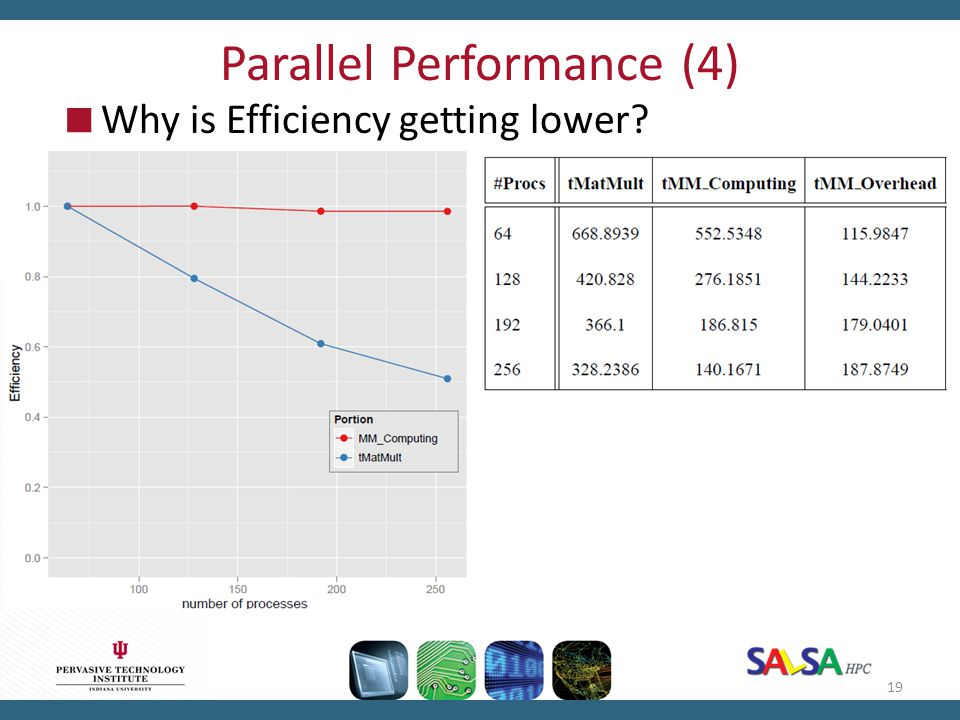 Parallel Performance (4)  Why is Efficiency getting lower? 19