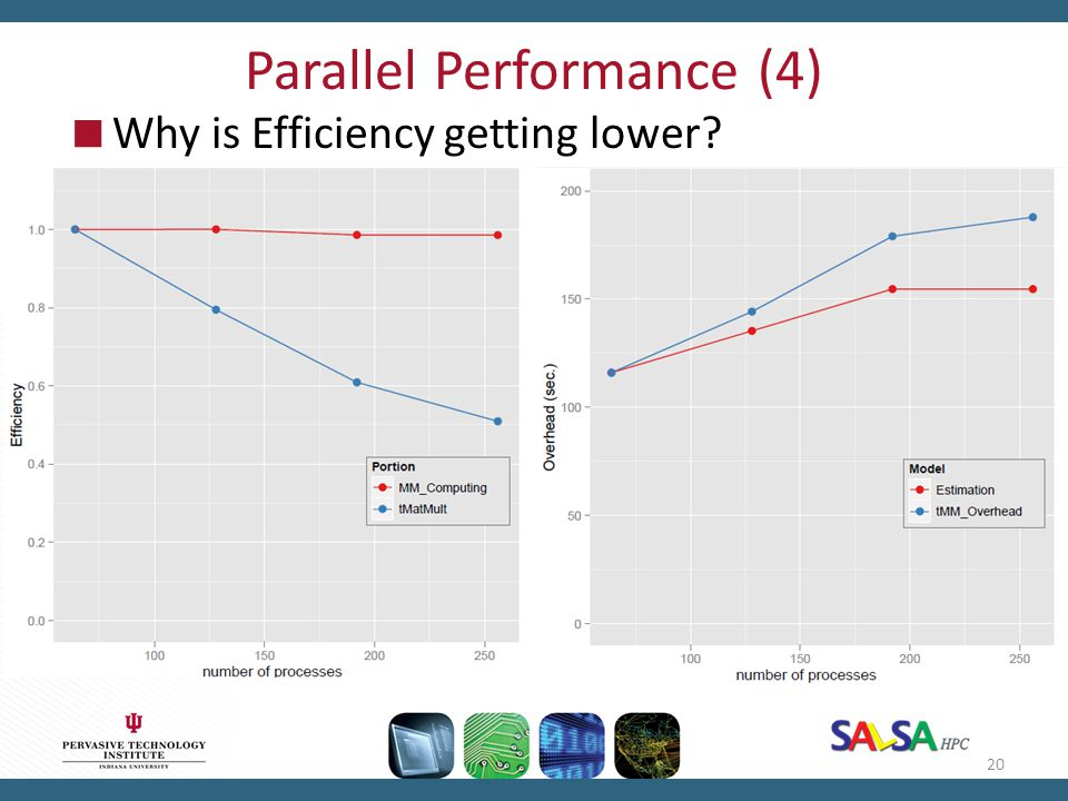 Parallel Performance (4)  Why is Efficiency getting lower? 20