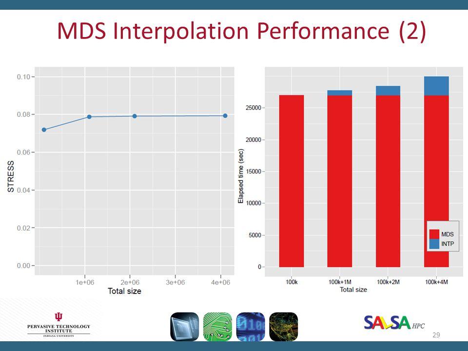 MDS Interpolation Performance (2) 29