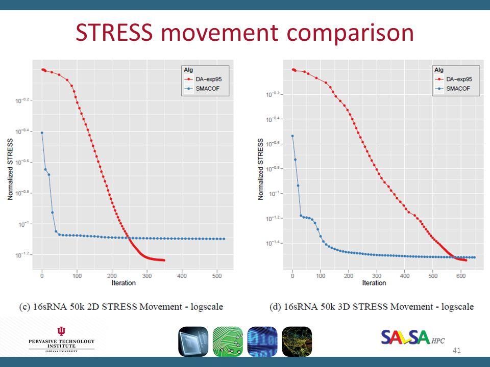 STRESS movement comparison 41