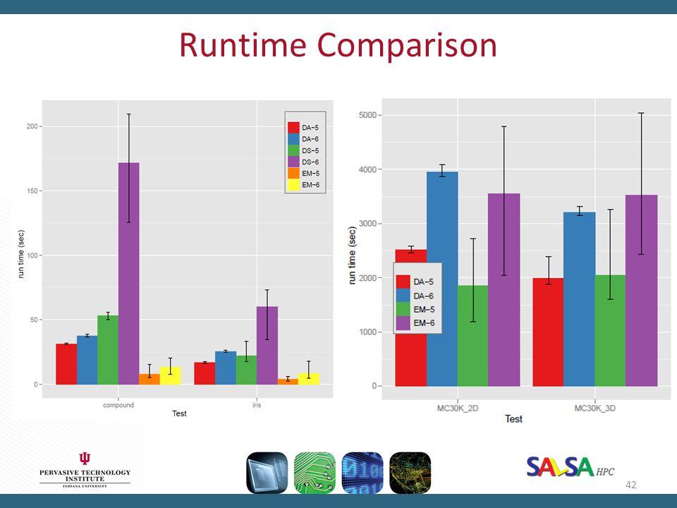 Runtime Comparison 42