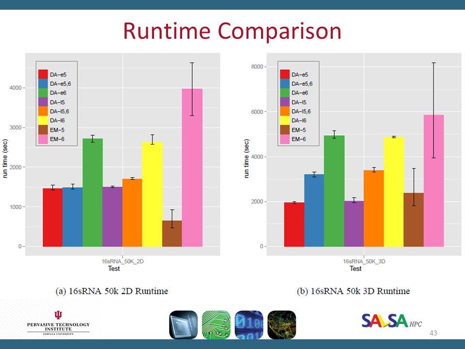 Runtime Comparison 43