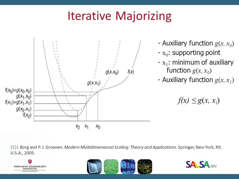 Iterative Majorizing - Auxiliary function g(x, x 0 ) - x 0 : supporting point - x 1 : minimum of auxiliary function g(x, x 0 ) - Auxiliary function g(