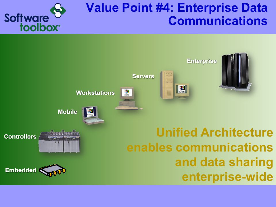 Unified Architecture enables communications and data sharing enterprise-wide Value Point #4: Enterprise Data CommunicationsEmbedded Controllers Mobile Workstations Servers Enterprise