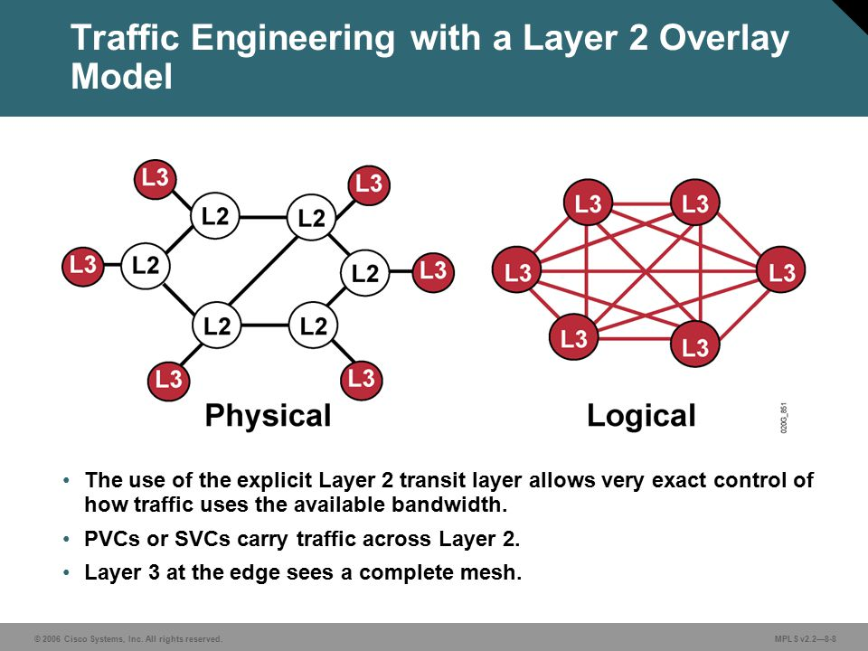 © 2006 Cisco Systems, Inc. All rights reserved. MPLS v2.2—8-8 Traffic Engineering with a Layer 2 Overlay Model The use of the explicit Layer 2 transit