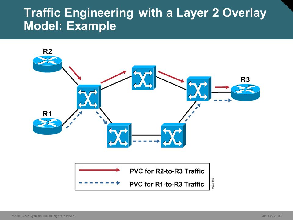 © 2006 Cisco Systems, Inc. All rights reserved. MPLS v2.2—8-9 Traffic Engineering with a Layer 2 Overlay Model: Example