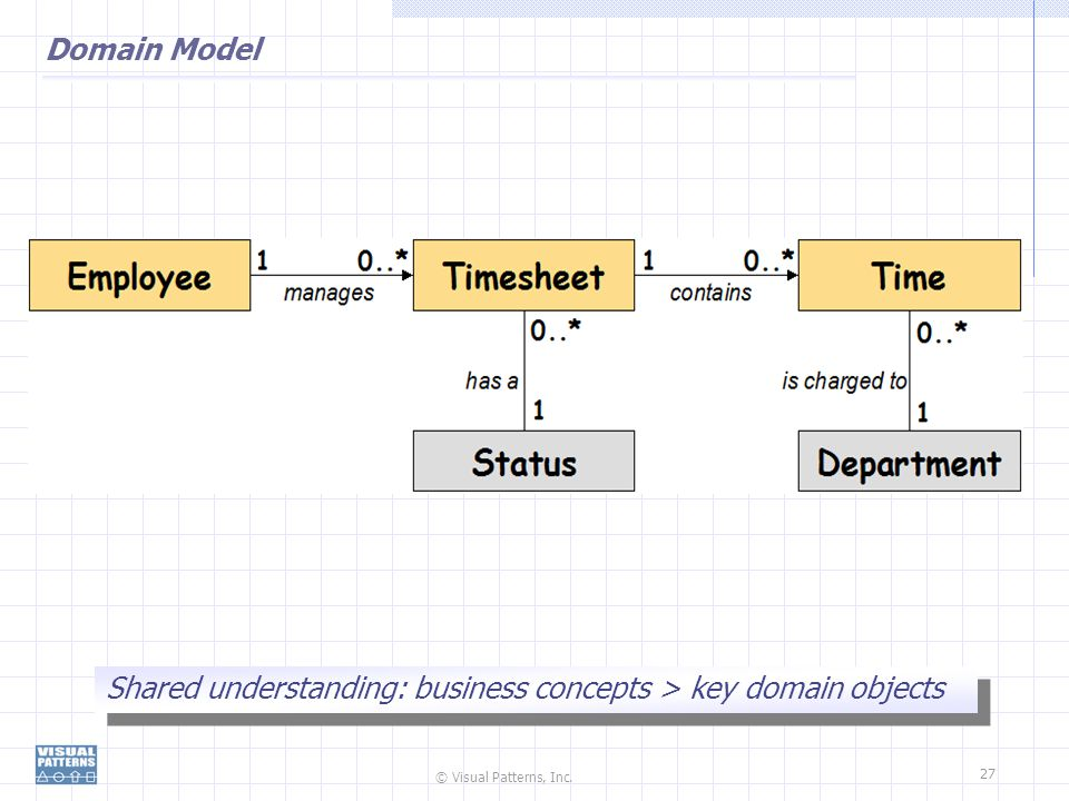 © Visual Patterns, Inc. 27 Domain Model Shared understanding: business concepts > key domain objects