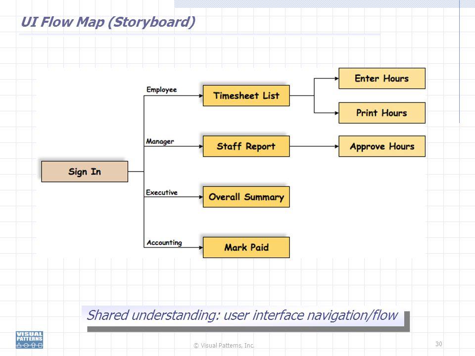 © Visual Patterns, Inc. 30 UI Flow Map (Storyboard) Shared understanding: user interface navigation/flow