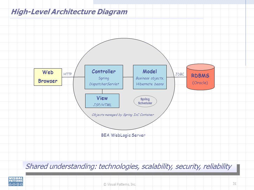 © Visual Patterns, Inc. 31 High-Level Architecture Diagram Shared understanding: technologies, scalability, security, reliability BEA WebLogic Server