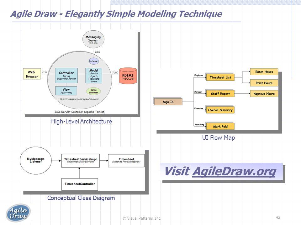 © Visual Patterns, Inc. 42 Agile Draw - Elegantly Simple Modeling Technique UI Flow Map Conceptual Class Diagram Visit AgileDraw.org High-Level Archit