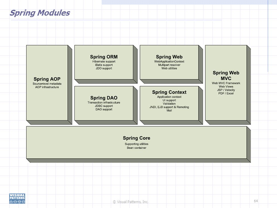 © Visual Patterns, Inc. 64 Spring Modules