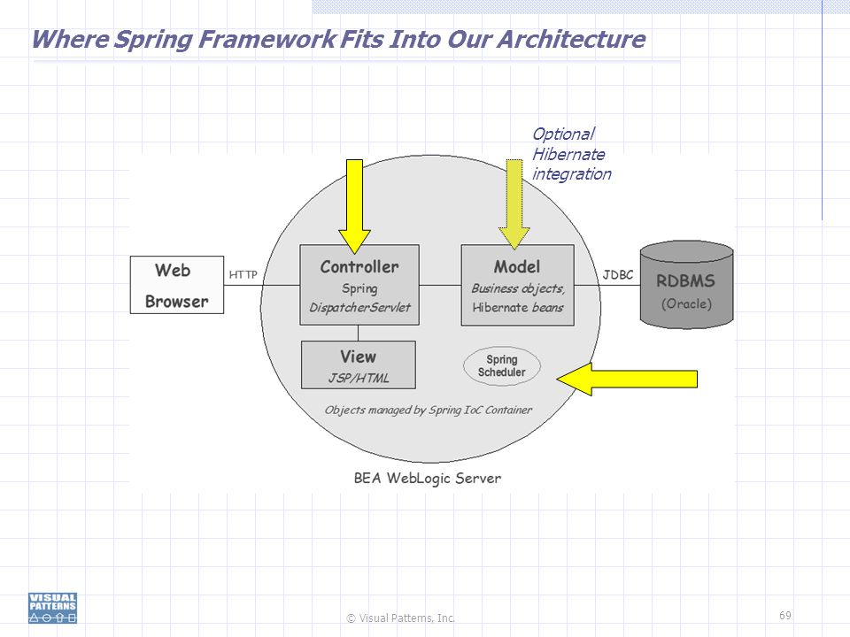 © Visual Patterns, Inc. 69 Where Spring Framework Fits Into Our Architecture Optional Hibernate integration