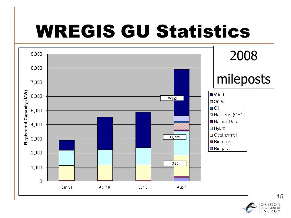 15 WREGIS GU Statistics 2008 mileposts