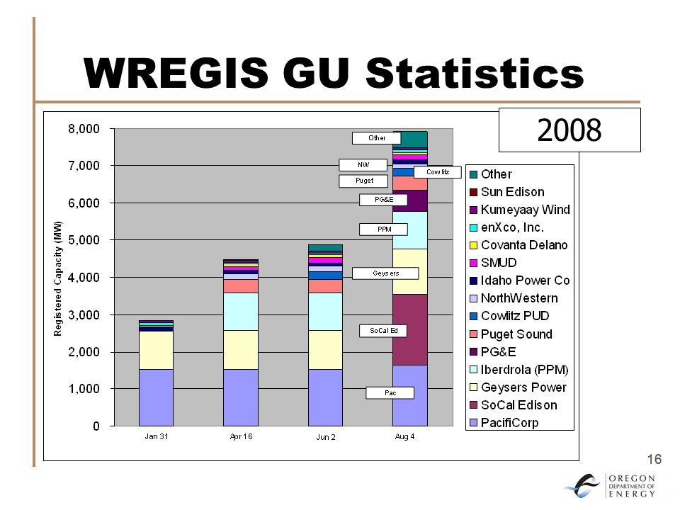 16 WREGIS GU Statistics 2008