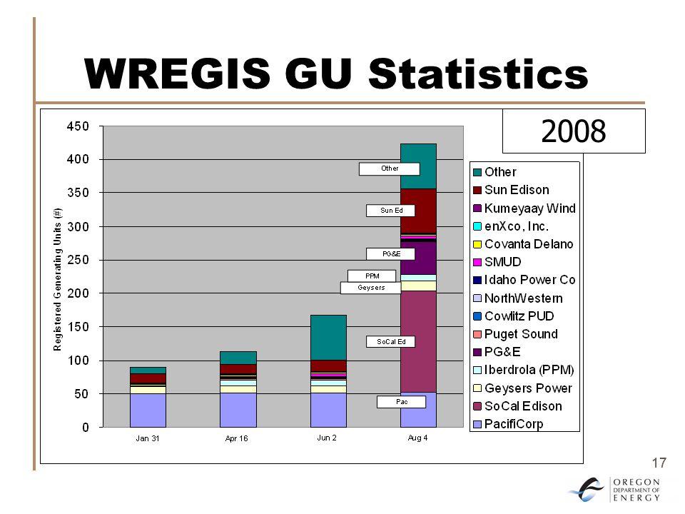 17 WREGIS GU Statistics 2008