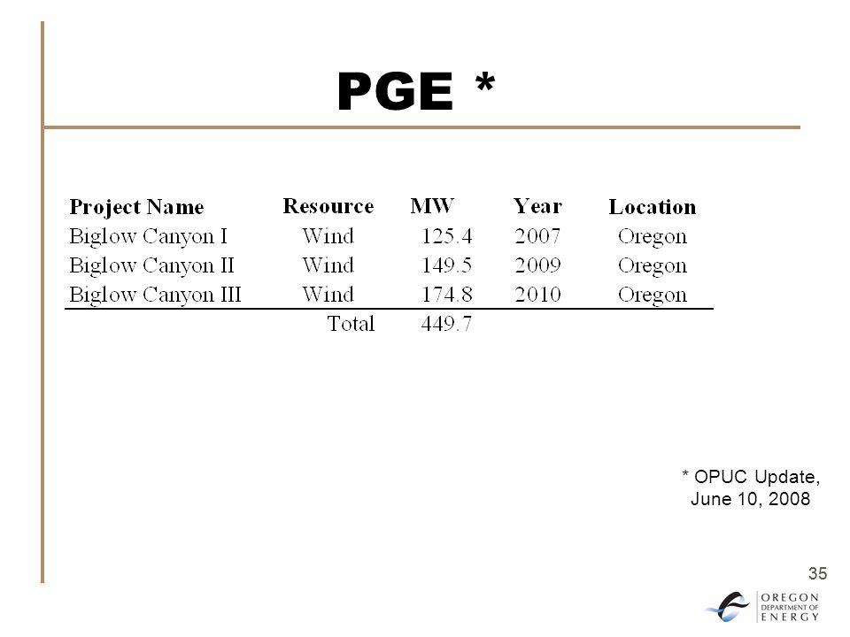 35 PGE * * OPUC Update, June 10, 2008