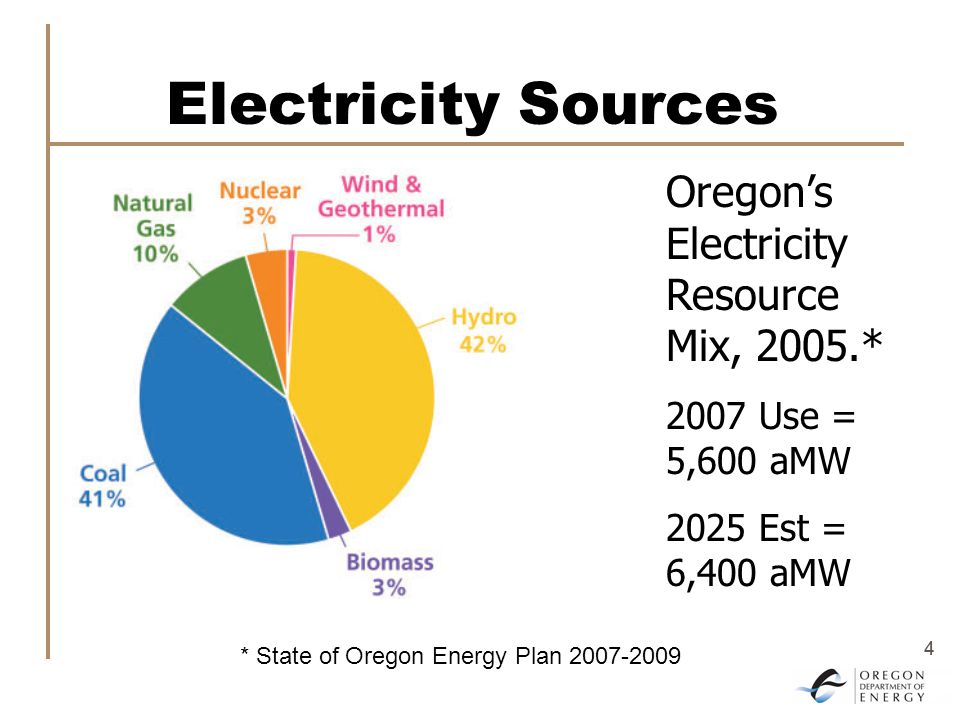 4 4 Electricity Sources Oregon's Electricity Resource Mix, 2005.* 2007 Use = 5,600 aMW 2025 Est = 6,400 aMW * State of Oregon Energy Plan 2007-2009