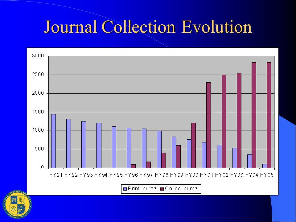 Journal Collection Evolution