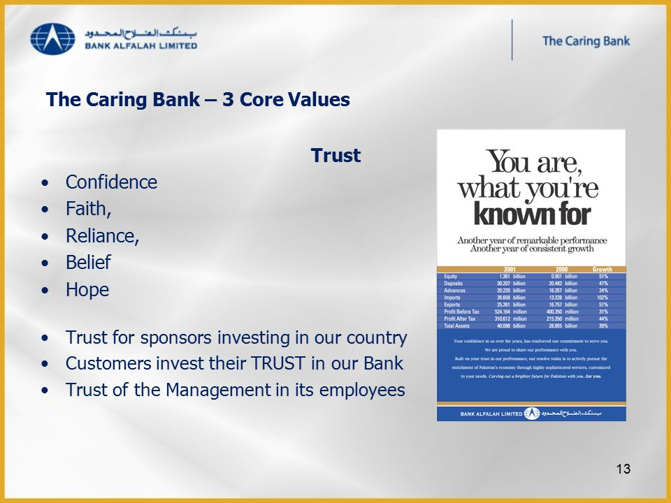 Trust Confidence Faith, Reliance, Belief Hope Trust for sponsors investing in our country Customers invest their TRUST in our Bank Trust of the Manage