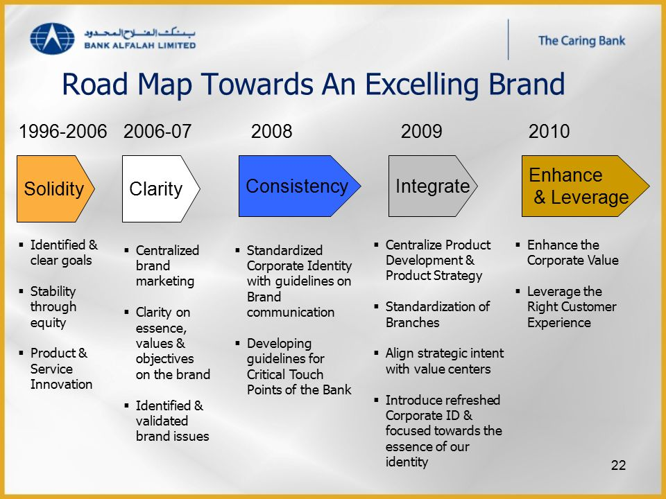 Road Map Towards An Excelling Brand 2008 Consistency 2009 Integrate  Standardized Corporate Identity with guidelines on Brand communication  Develop
