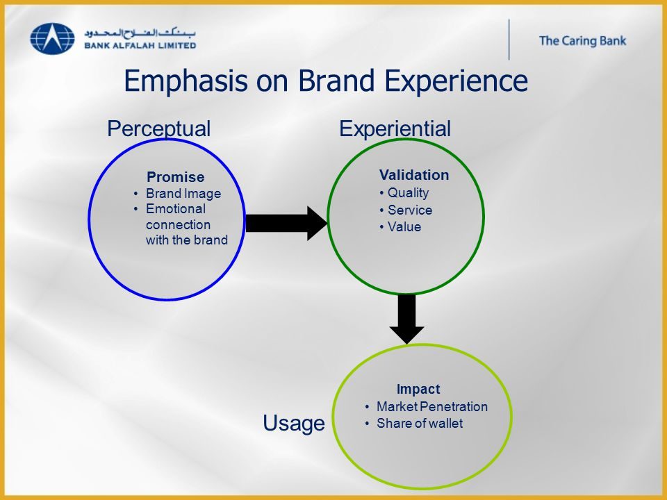 Emphasis on Brand Experience Impact Market Penetration Share of wallet Validation Quality Service Value Promise Brand Image Emotional connection with