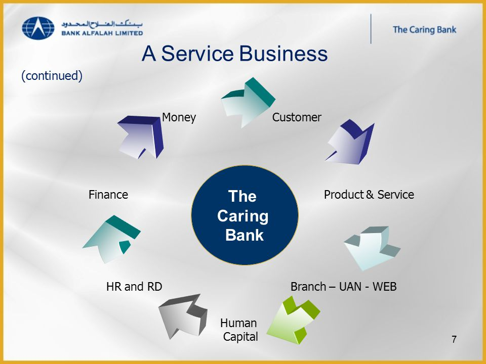 The Caring Bank A Service Business (continued) 7