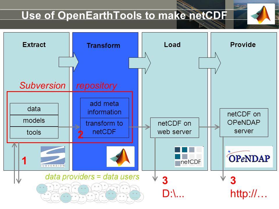Use of OpenEarthTools to make netCDF 1 3 D:\... 3 http://… tools models add meta information netCDF on web server transform to netCDF netCDF on OPeNDA