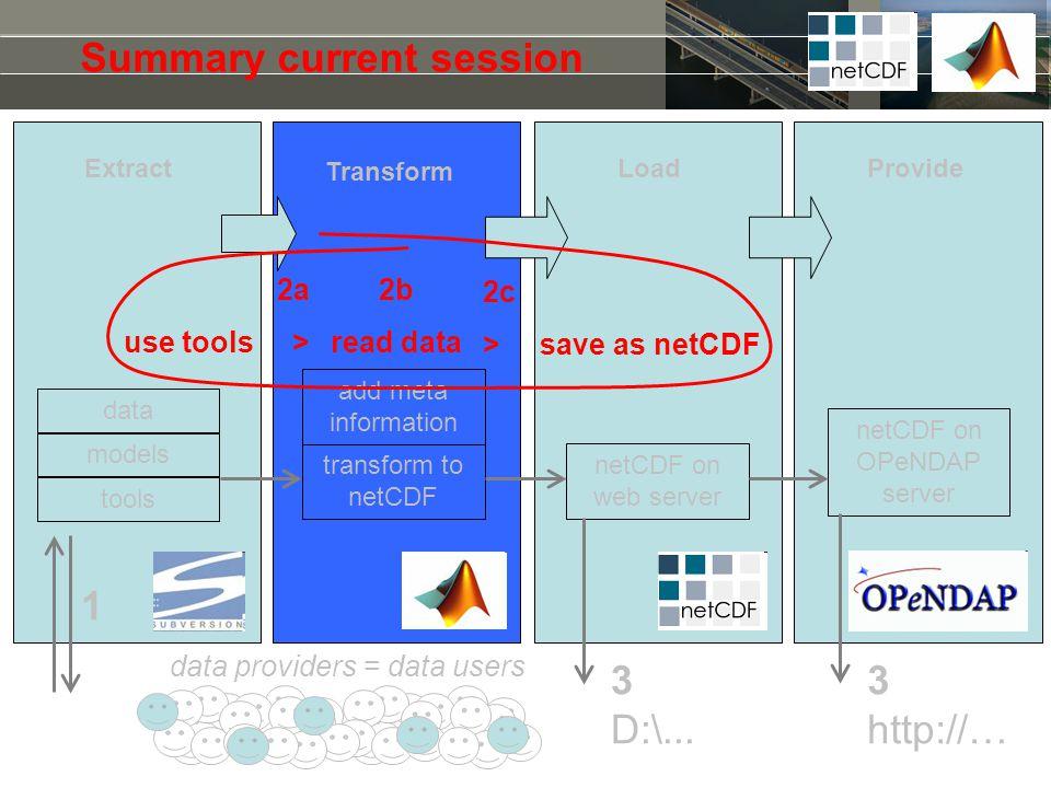 Summary current session 1 3 D:\... 3 http://… tools models add meta information netCDF on web server transform to netCDF netCDF on OPeNDAP server data
