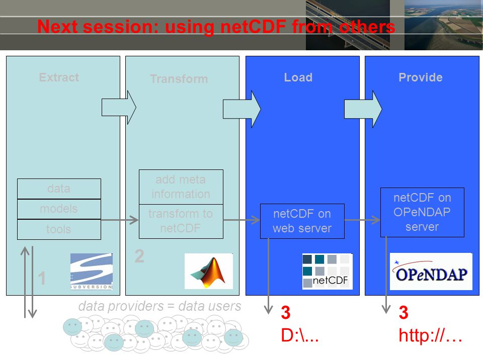 Next session: using netCDF from others 1 3 D:\... 3 http://… tools models add meta information netCDF on web server transform to netCDF netCDF on OPeN