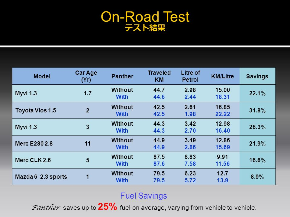 On-Road Test テスト結果 Fuel Savings Panther saves up to 25% fuel on average, varying from vehicle to vehicle.