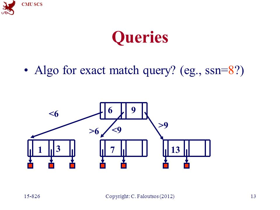 CMU SCS Copyright: C. Faloutsos (2012)13 Queries Algo for exact match query.