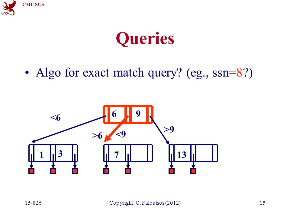 CMU SCS Copyright: C. Faloutsos (2012)15 Queries Algo for exact match query.