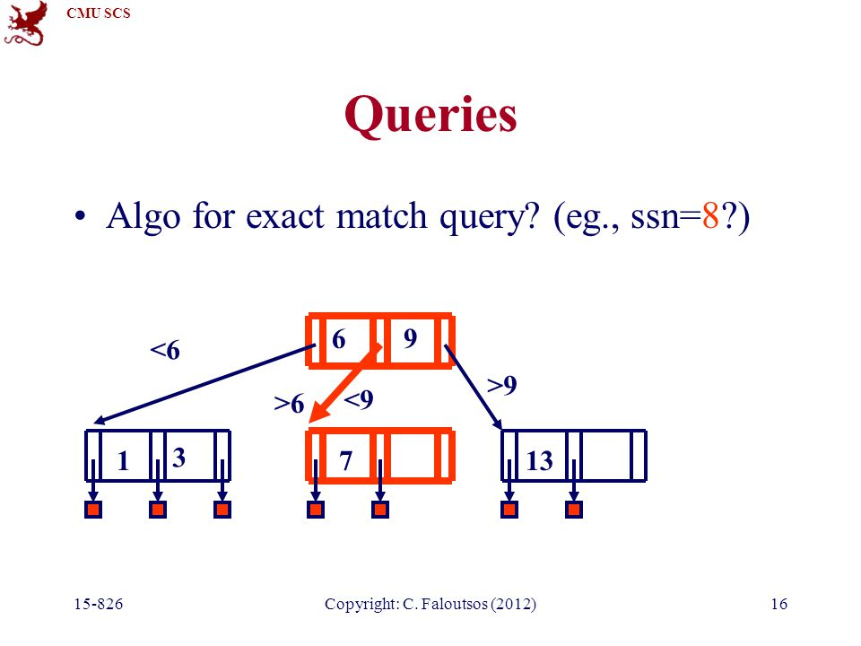 CMU SCS Copyright: C. Faloutsos (2012)16 Queries Algo for exact match query.