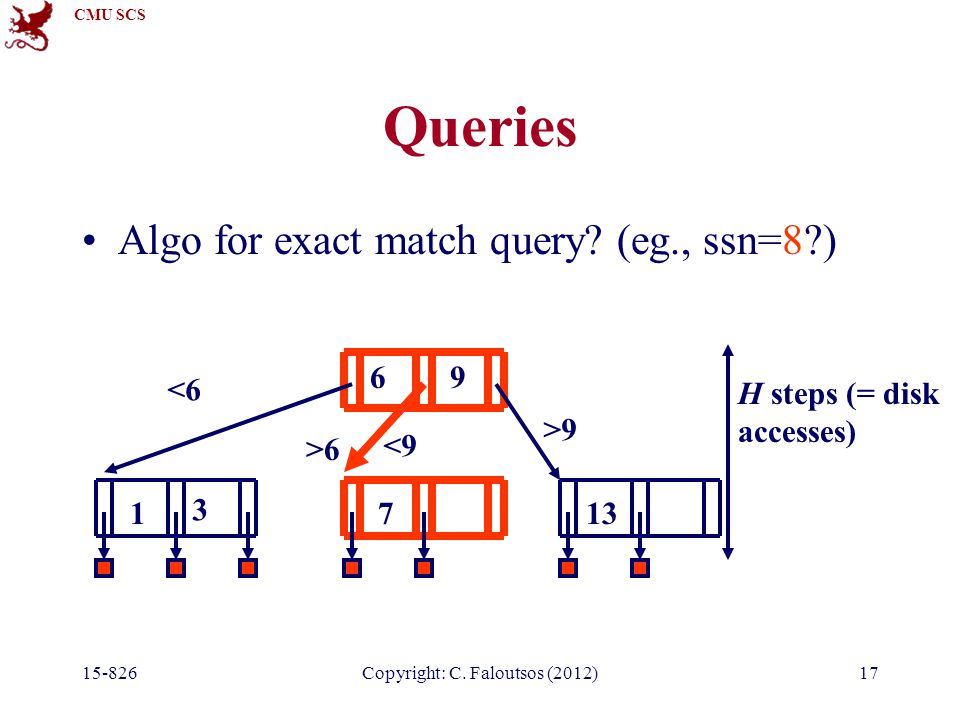 CMU SCS Copyright: C. Faloutsos (2012)17 Queries Algo for exact match query.