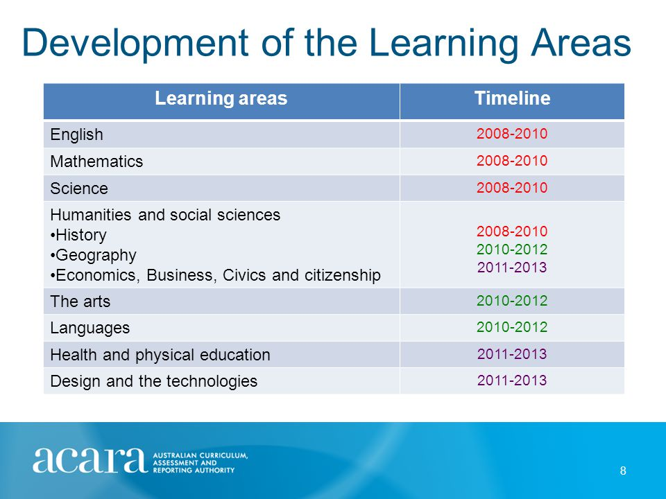 Development of the Learning Areas 8 Learning areasTimeline English 2008-2010 Mathematics 2008-2010 Science 2008-2010 Humanities and social sciences Hi
