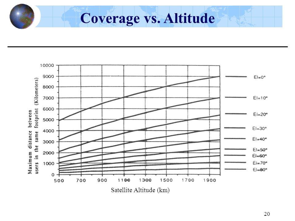 20 Coverage vs. Altitude Satellite Altitude (km)