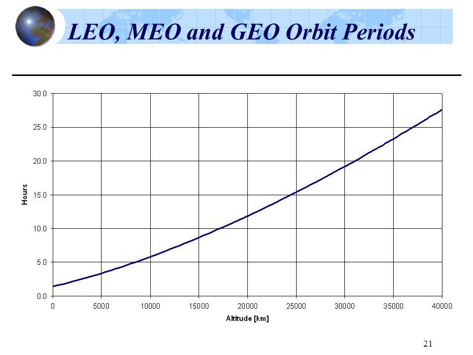 21 LEO, MEO and GEO Orbit Periods