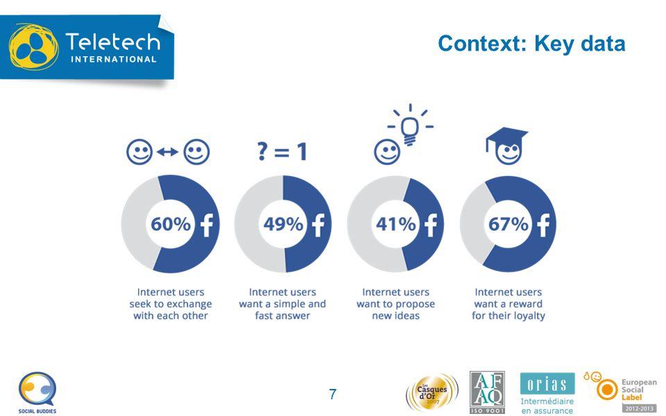 Context: Key data 7
