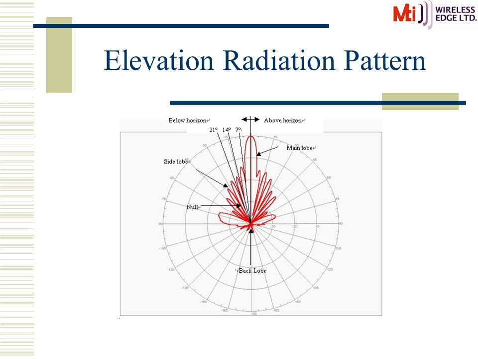 Elevation Radiation Pattern