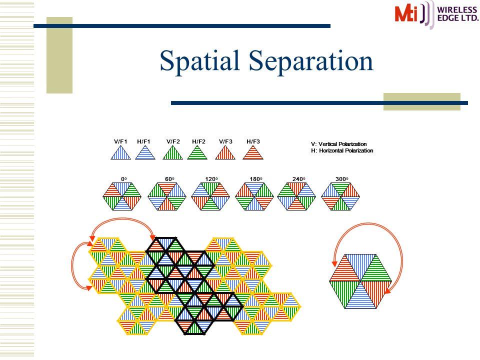 Spatial Separation H/F1V/F1V/F2H/F2H/F3V/F3 60 o 120 o 240 o 180 o 0o0o 300 o V: Vertical Polarization H: Horizontal Polarization