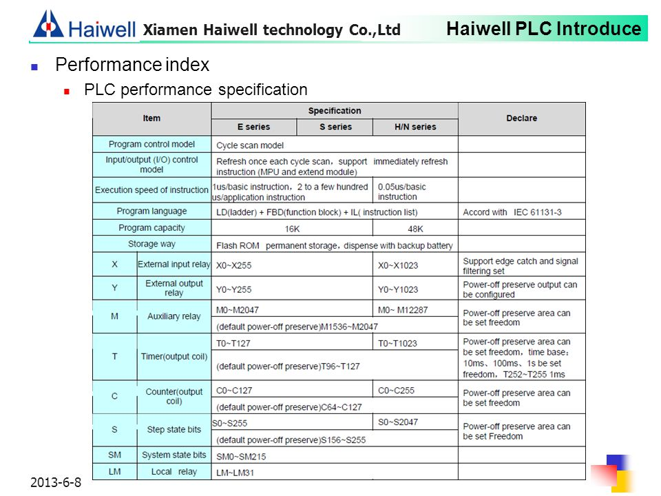 Haiwell PLC Introduce 2013-6-8 Performance index PLC performance specification Xiamen Haiwell technology Co.,Ltd