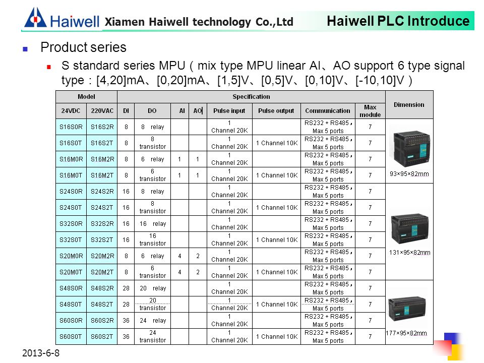 Haiwell PLC Introduce 2013-6-8 Product series S standard series MPU ( mix type MPU linear AI 、 AO support 6 type signal type : [4,20]mA 、 [0,20]mA 、 [