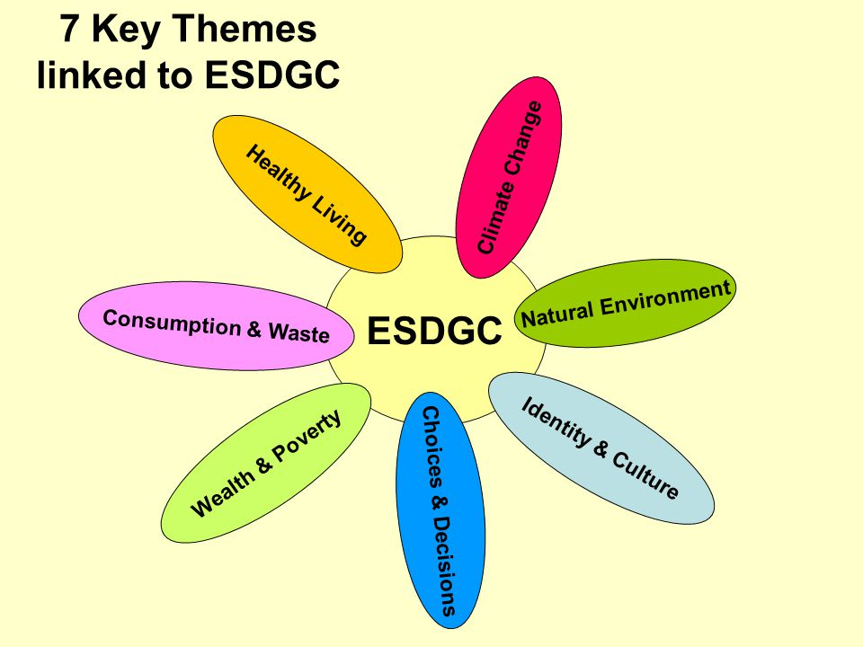 7 Key Themes linked to ESDGC ESDGC Natural Environment Consumption & Waste Identity & Culture Healthy Living Climate Change Wealth & Poverty Choices & Decisions
