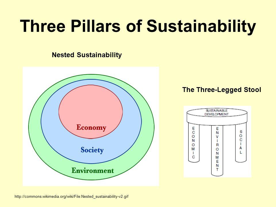 Three Pillars of Sustainability http://commons.wikimedia.org/wiki/File:Nested_sustainability-v2.gif Nested Sustainability The Three-Legged Stool