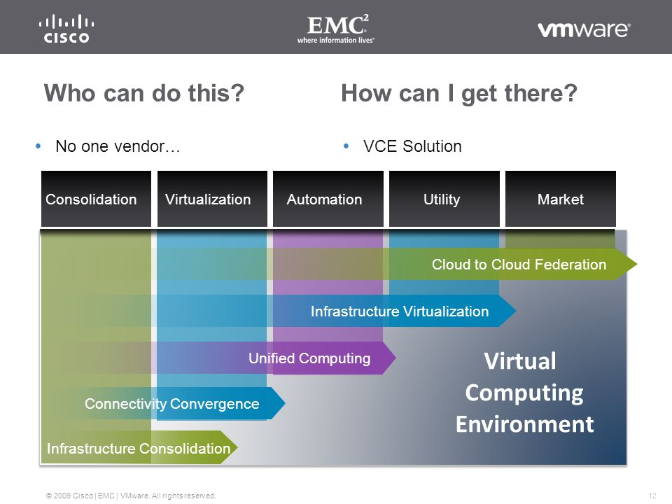 11 © 2009 Cisco | EMC | VMware. All rights reserved.